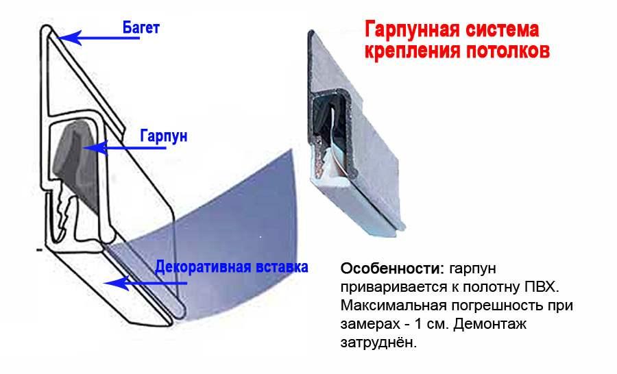 Крепление потолка
