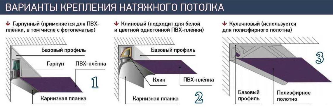 Натяжной потолок: технология монтажа
