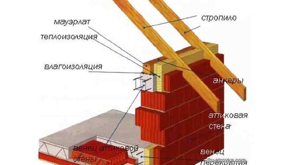 Как пристроить крышу к дому