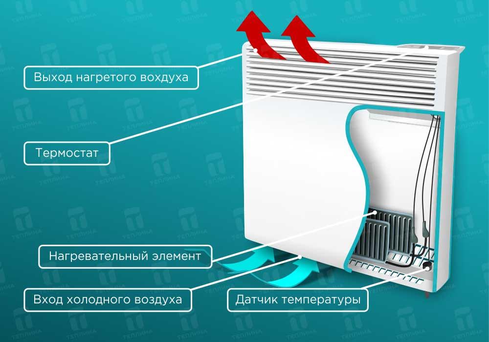 Как правильно выбрать радиаторы отопления в квартиру