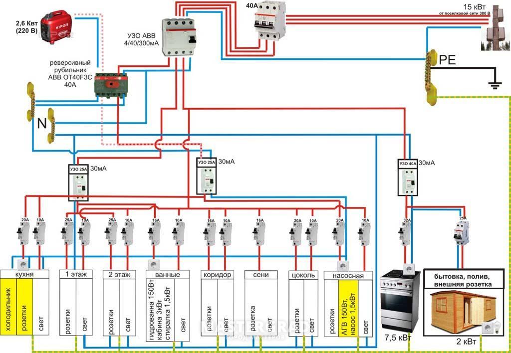 Как подключить электричество на земельный участок