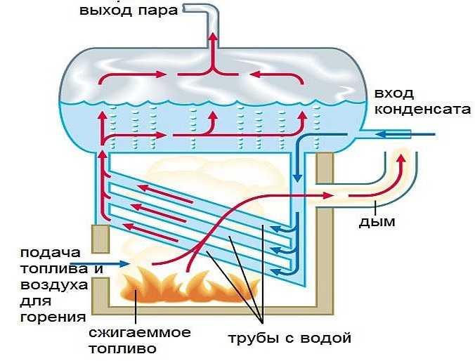 Отопление на пару