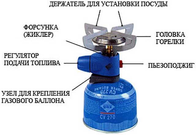 Газовые горелки виды и устройство