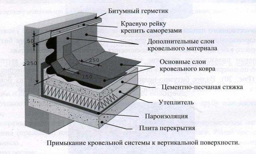 Как сделать парапет на крыше