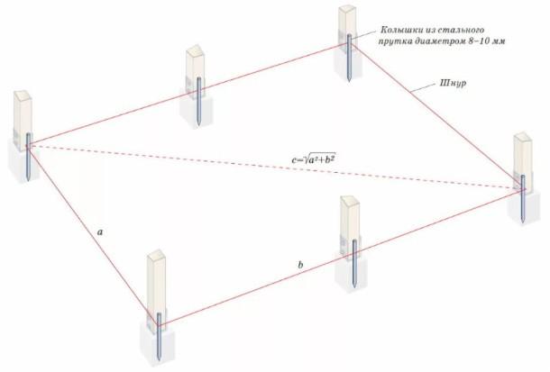 Столбчатый фундамент область применения