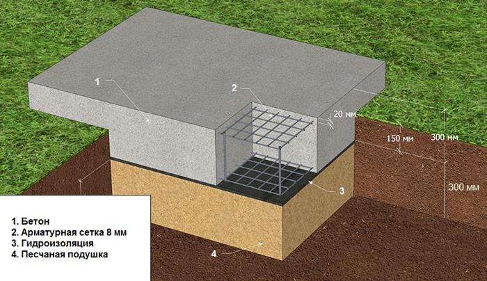 Как самому построить мангал из кирпича на даче