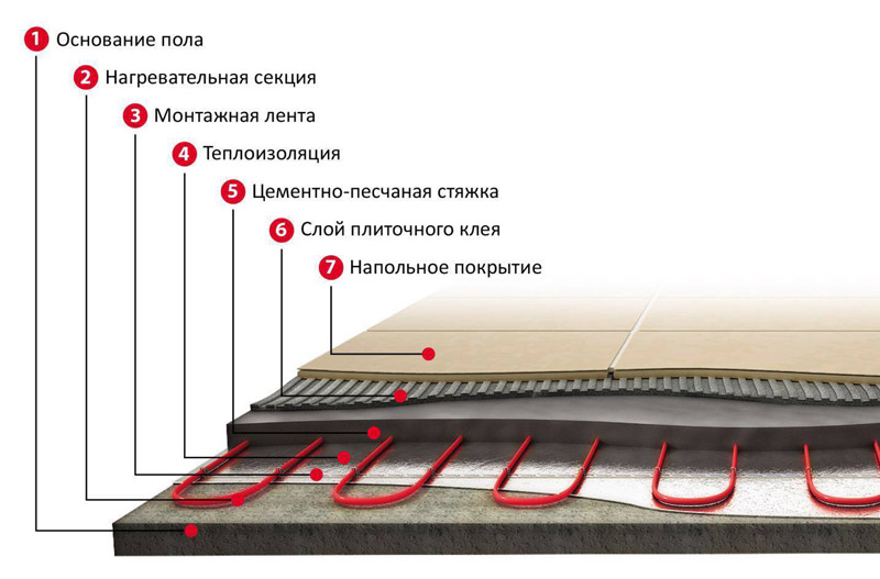 Схема укладки тёплого электрического пола