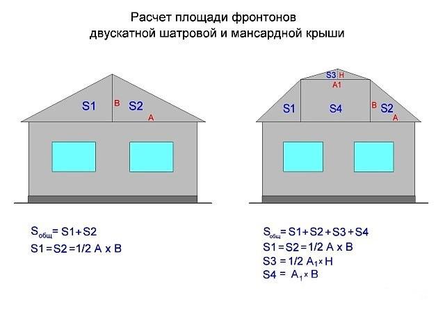 Как расчитать площадь фронтона