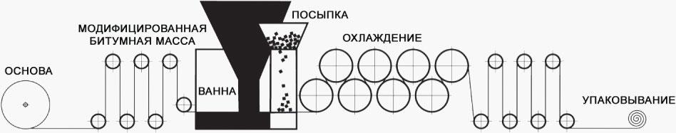 Рубероид свойства и применение