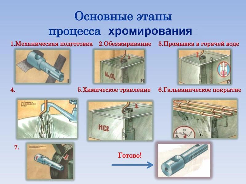 Хромирование металла в домашних условиях своими руками
