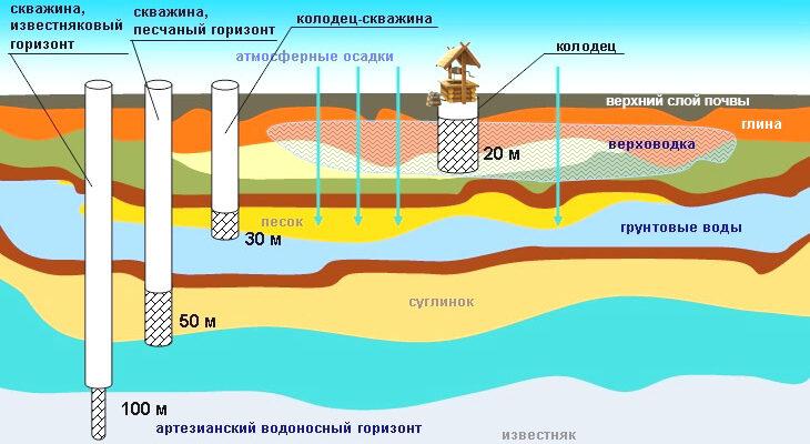 Как найти грунтовые воды на участке