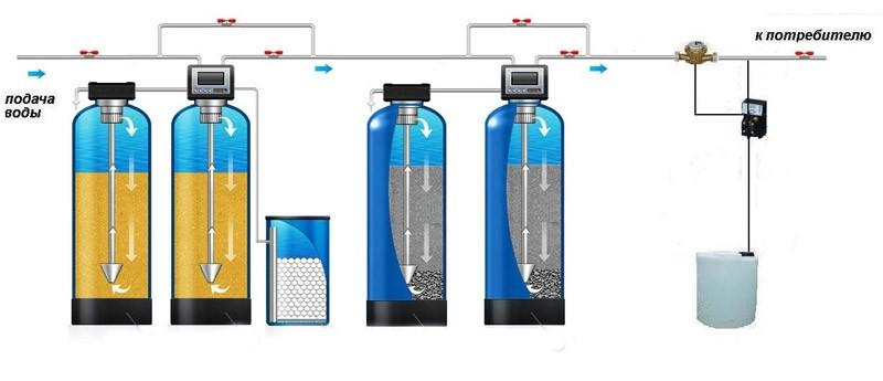Схема работы умягчителя воды