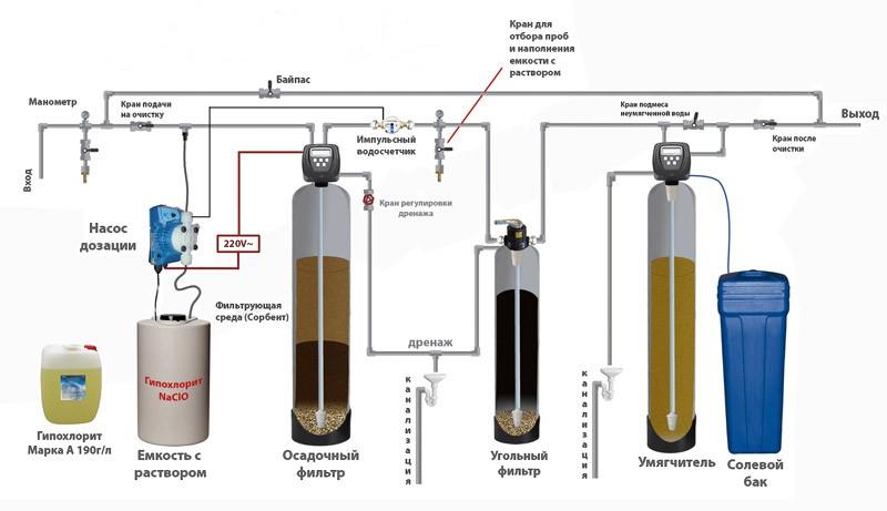 Как смягчить жёсткую воду для питья