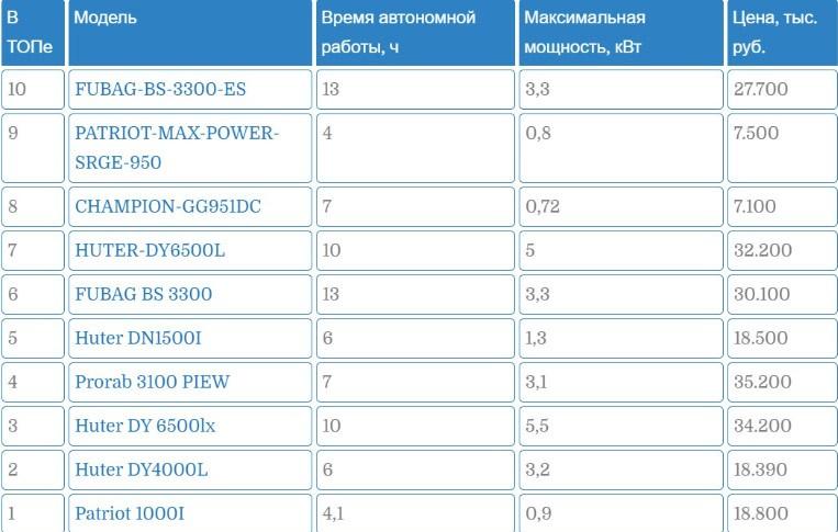 ТОП 10 генераторов