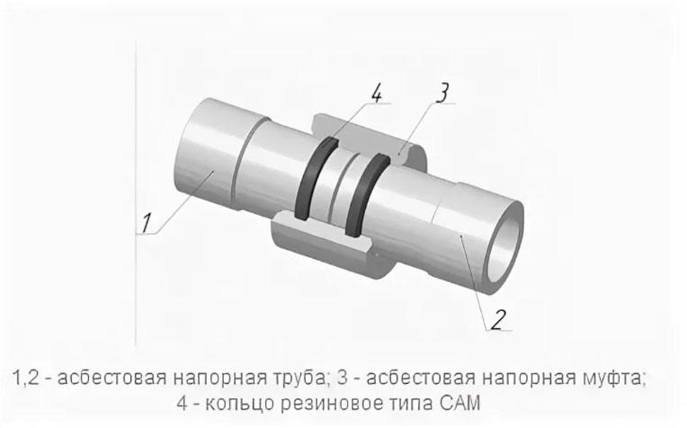 Асбоцементные трубы размеры соединительные муфты