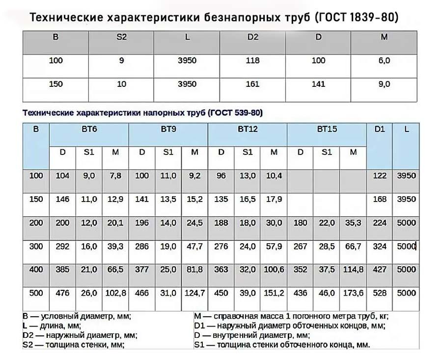 Асбоцементные трубы: таблица размеров, характеристики
